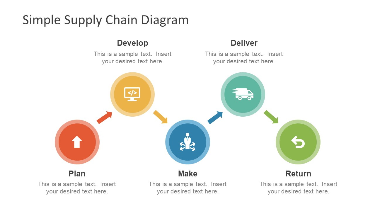 Graphical Presentation of Five Step Supply Chain Diagram