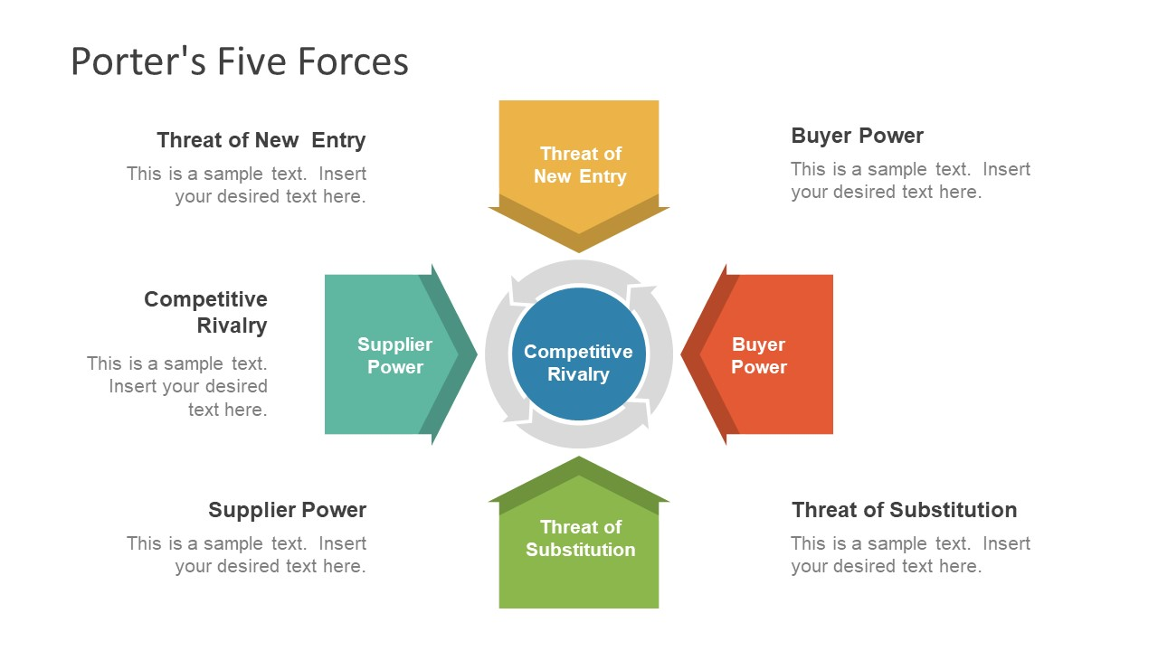 an analysis of porters five forces sports good stores The five forces model was devised by professor michael porter the model is a framework for analysing the nature of competition within an industry.