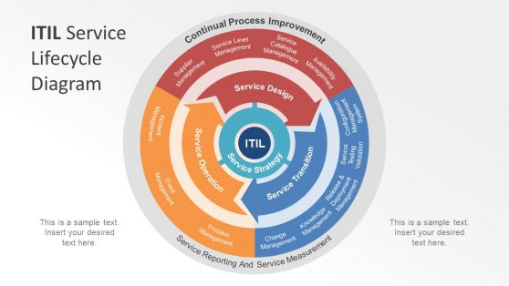 Model Diagram of ITIL Service
