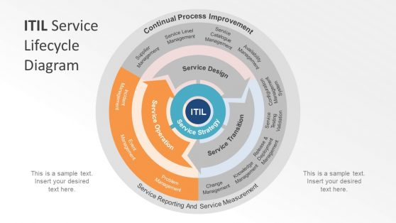 Service Operation Slide of ITIL Diagram PowerPoint