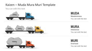 Muda Mura Muri Model PowerPoint