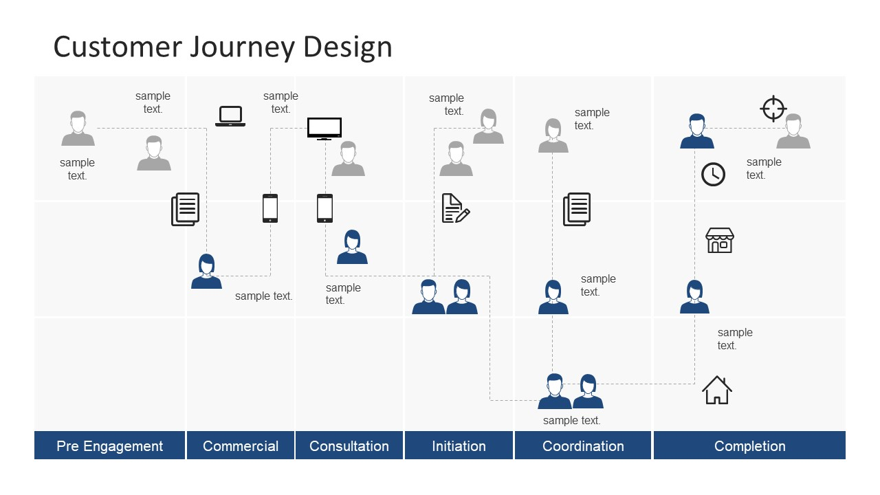 customer journey powerpoint template slidemodel sap mm process flow diagram sap sto process flow diagram