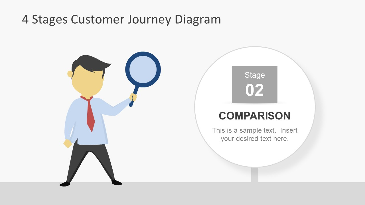 Comparison Phase Customer Experience Template