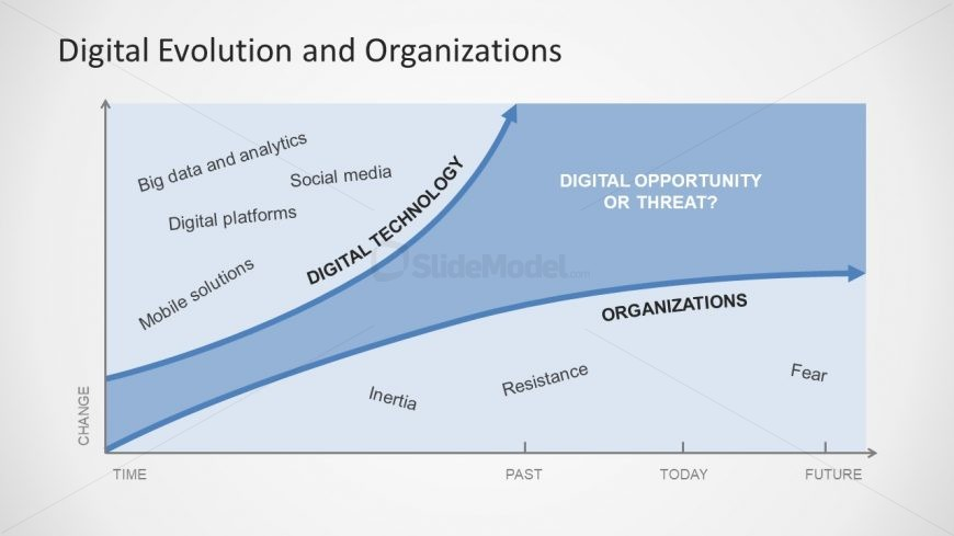 Graph of Digital Evolution in Organization