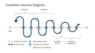 Customer Journey Diagram PowerPoint Template