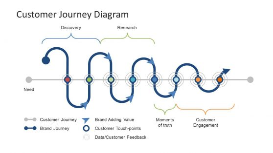 Timeline Presentation Template Customer Journey