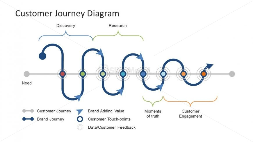 Timeline Presentation Template Customer Journey