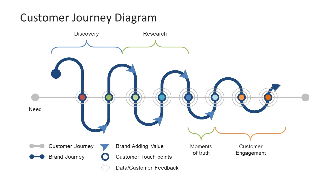 customer journey diagram powerpoint template - slidemodel, Powerpoint templates