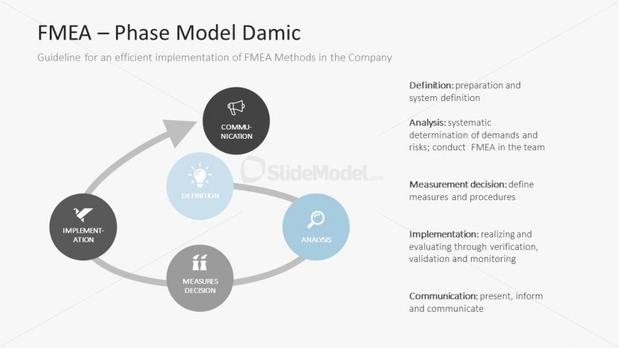 Phase Model Damic Presentation Template