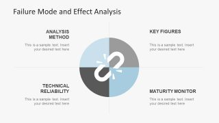 Process and Procedure PowerPoint of Failure Analysis