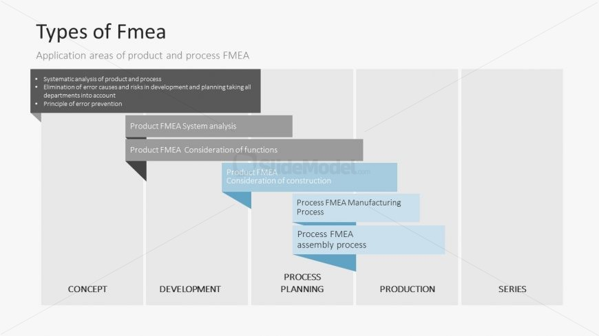 Easy Stages of Identifying Failure in Projects