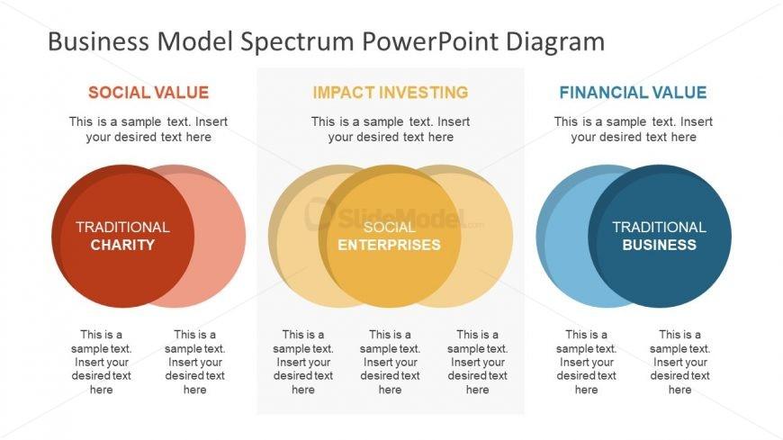 Spectrum of Business Model Template