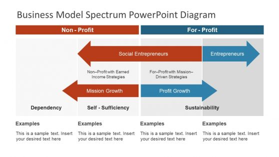 Profit and Non Profit Business Model