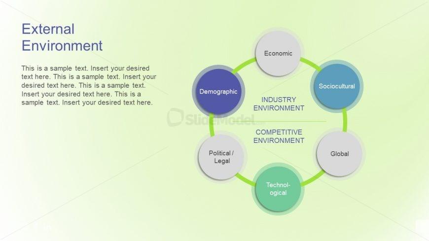 Circular Diagram for Competitive Environment