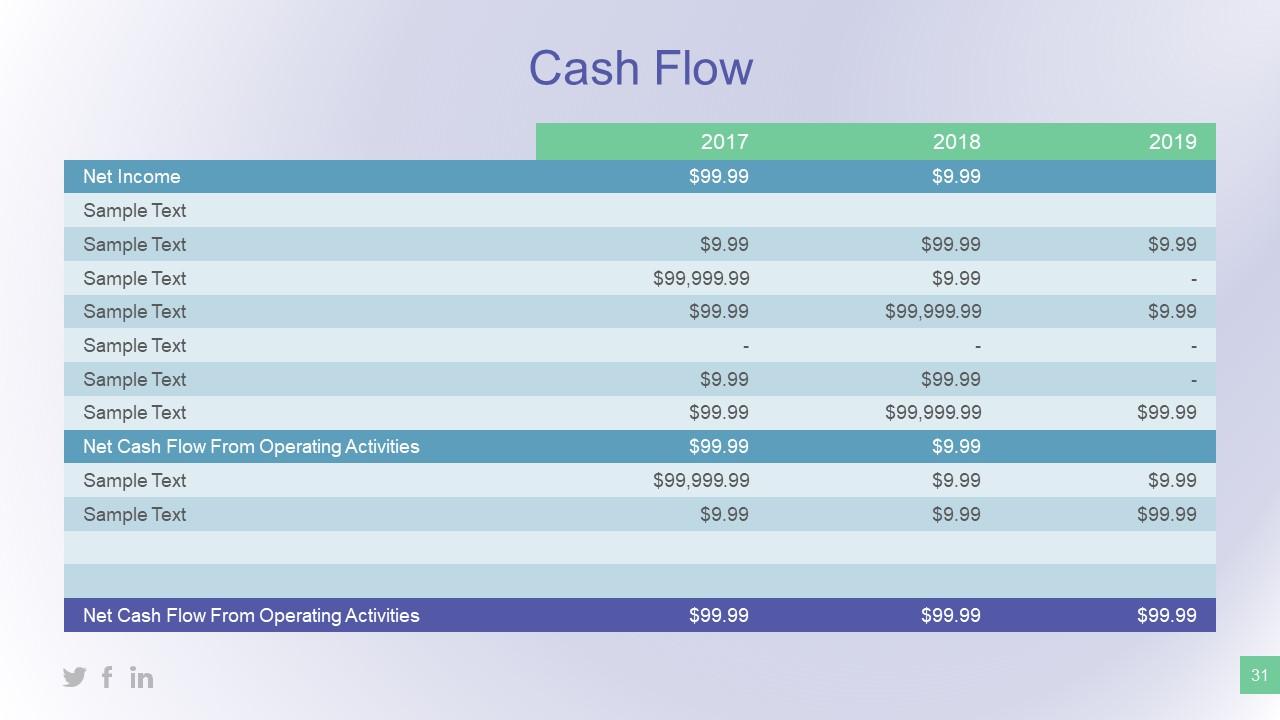 Financial Presentation of Cash Flow