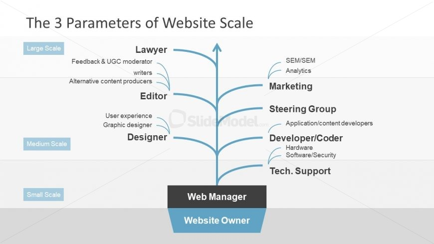 Process Diagram Template Large Scale Website