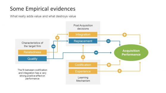 Empirical Evidence Slide Diagram