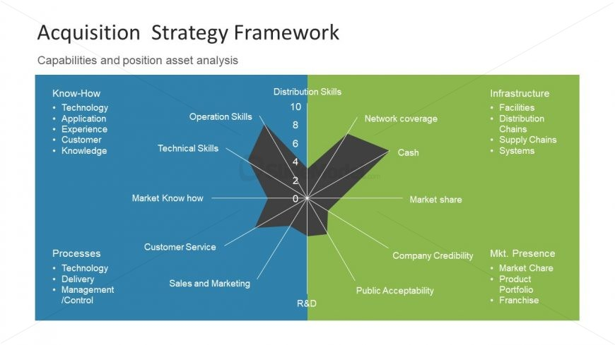 Acquisition Strategy | Acquisition Strategy Framework Presentation Slidemodel