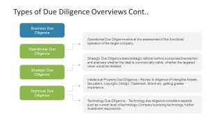 Bullet List Template for Due Diligence