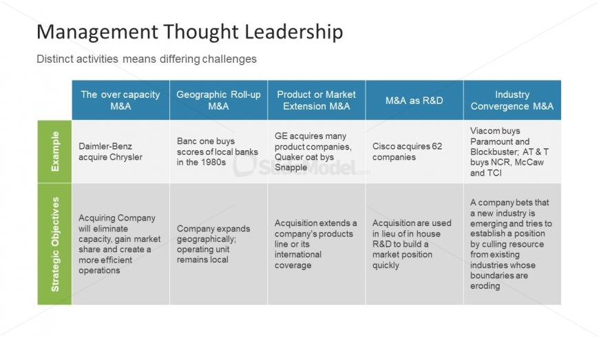 Activities of Leadership in PowerPoint Table