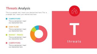 Dount Chart Presentation of Threats Analysis