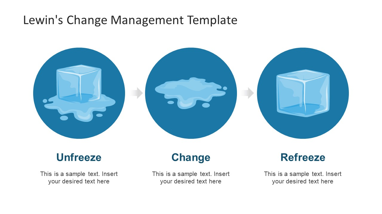Visual Presentation of Lewin's Change Model