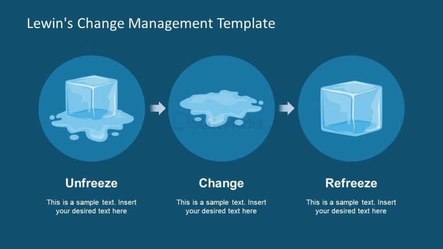 the kurt lewin of change management Strategy of change management is vital for a successful and smooth  the three  change management models ie (a) kurt lewin's model, (b),.
