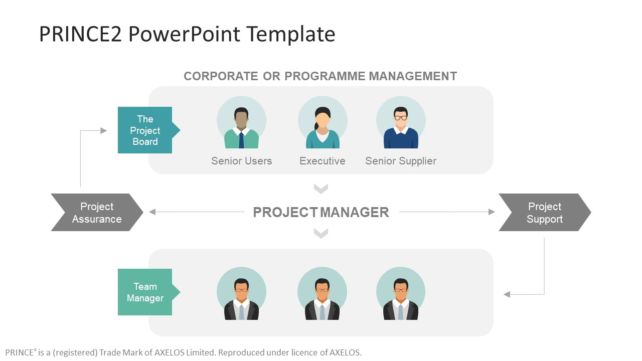 Prince2 Powerpoint Template Slidemodel