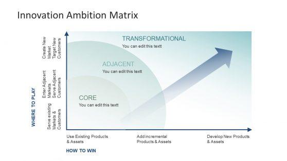 Template of Innovative Ambition Matrix