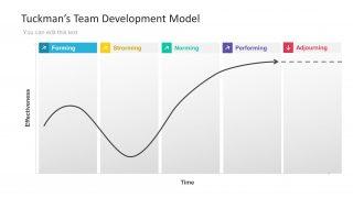 Kubler Ross Graph Presentation Tuckmans Model