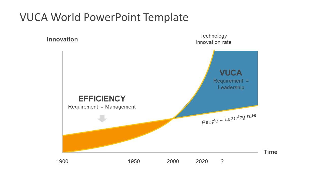 Slide of VUCA Concept