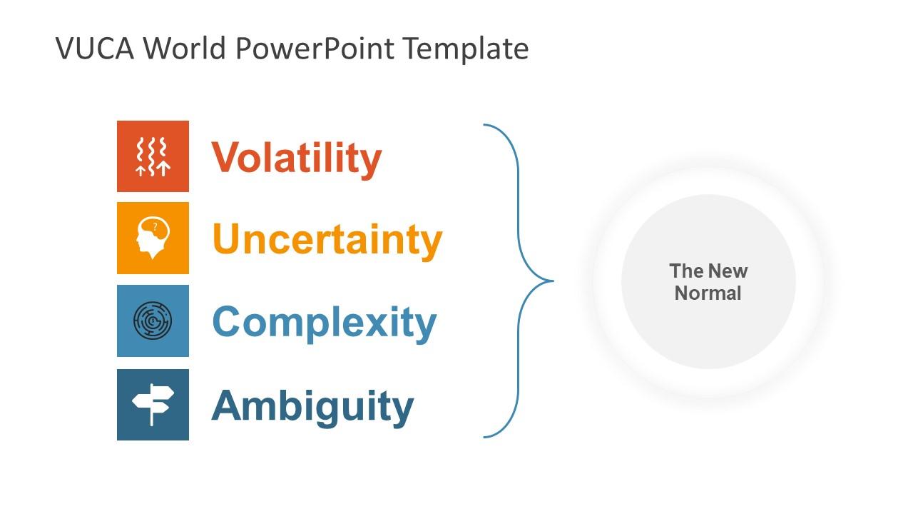 Model of VUCA World PPT