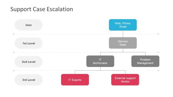 Visual Presentation of Escalation Process