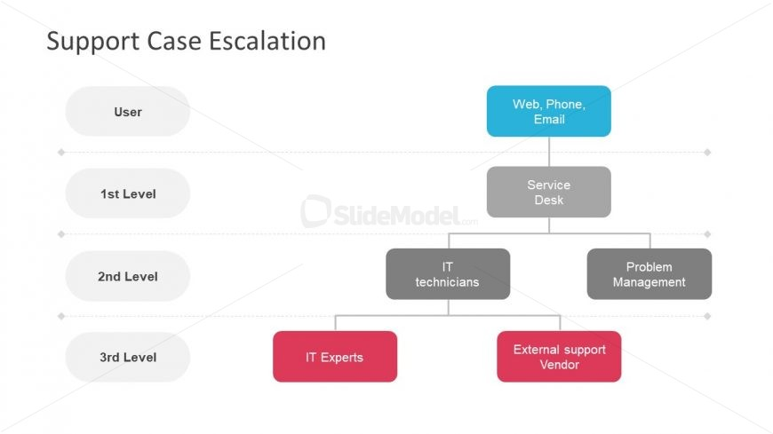 Hierarchical Diagram of Support Case Escalation