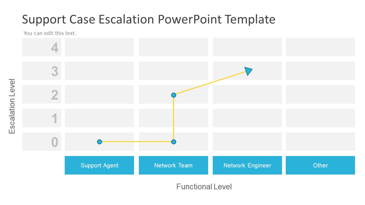 case for support template - support case escalation powerpoint template slidemodel