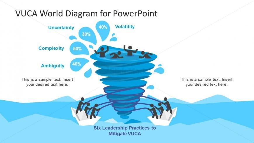 Template of Leadership Management VUCA