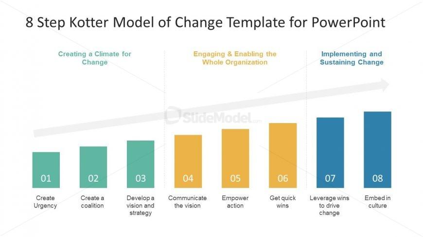 8 Step Powerpoint Kotter Model Of Change Slidemodel
