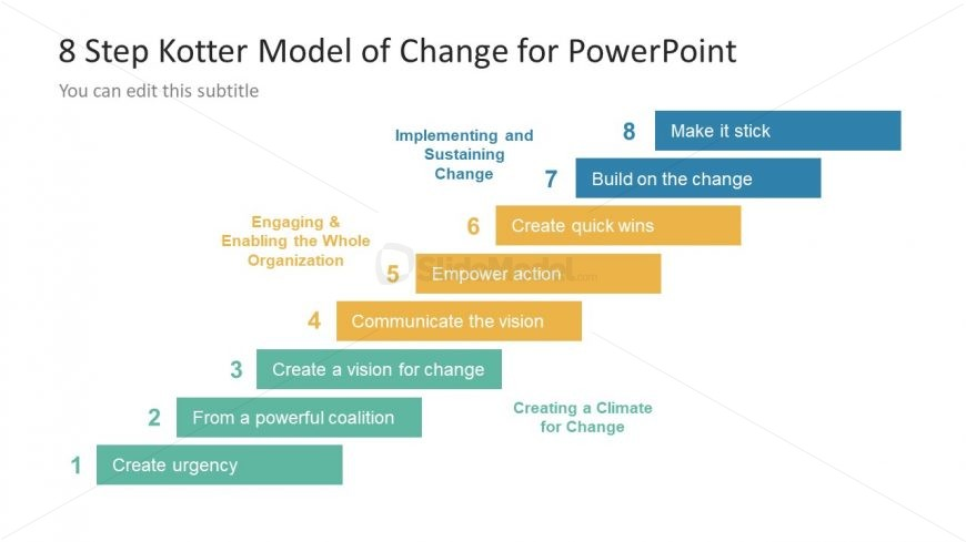 Stair Level Phases of Kotter Change Model