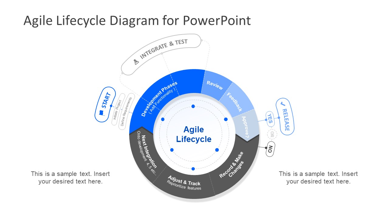 Agile Process Lifecycle Diagram for PowerPoint - SlideModel