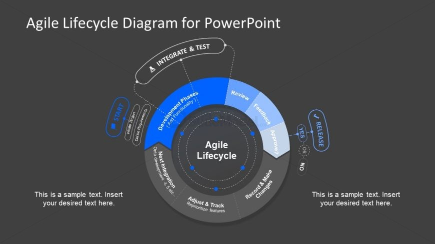Template Circular Lifecycle of Agile Methodology