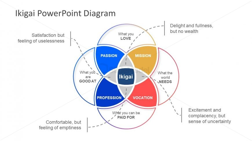 Venn Diagram Ikigai Template