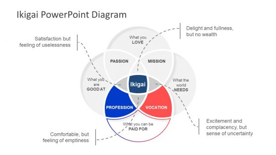 PPT Venn Diagram 4 Segments Ikigai