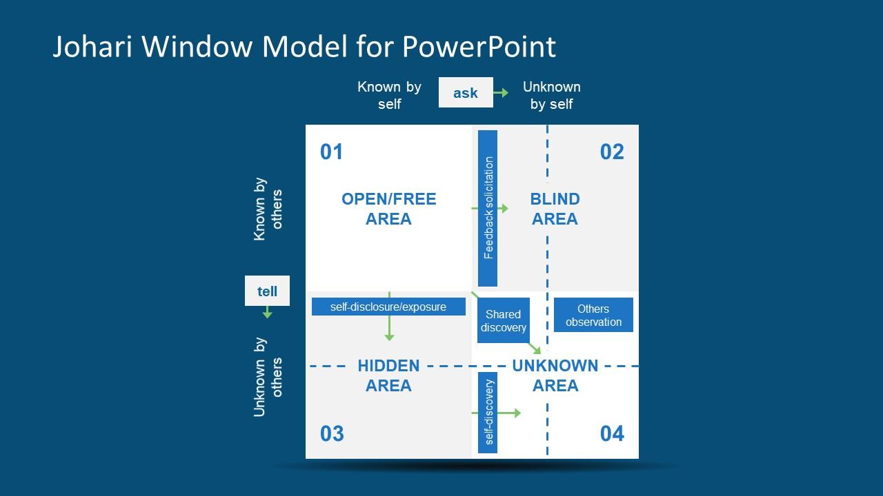 Johari Window Model Powerpoint Template