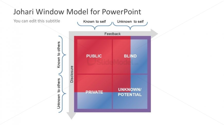 Matrix Template of JoHari Window Model