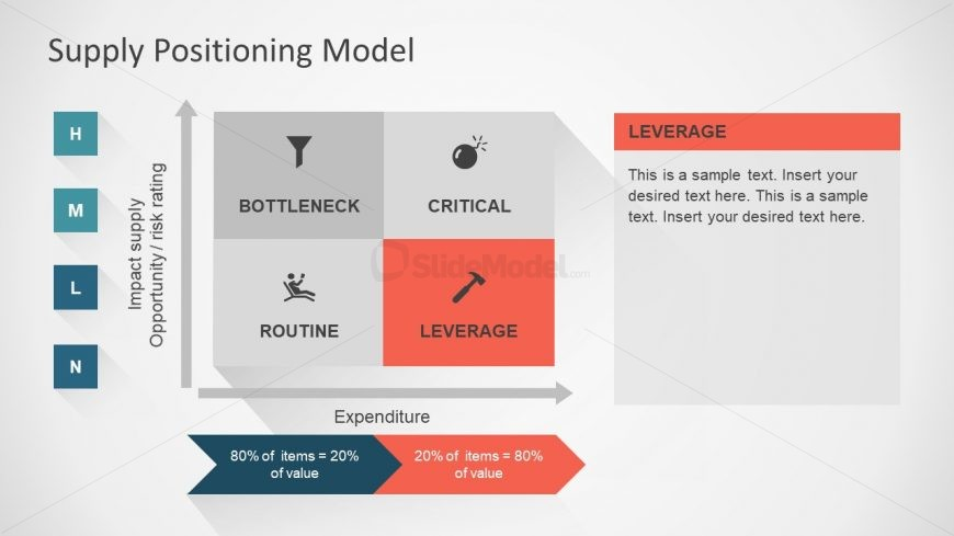 Infographic Matrix Model of Supply Positioning