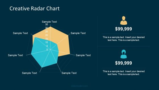 Combination of Three Radar Charts PPT