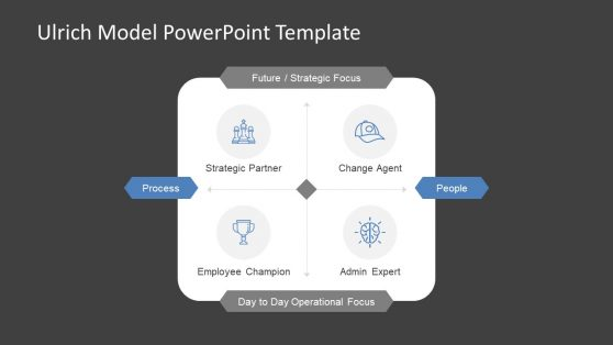 PowerPoint Ulrich Model Template