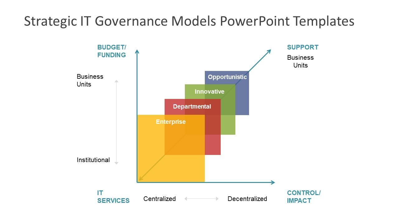 strategic it governance models powerpoint templates. Black Bedroom Furniture Sets. Home Design Ideas