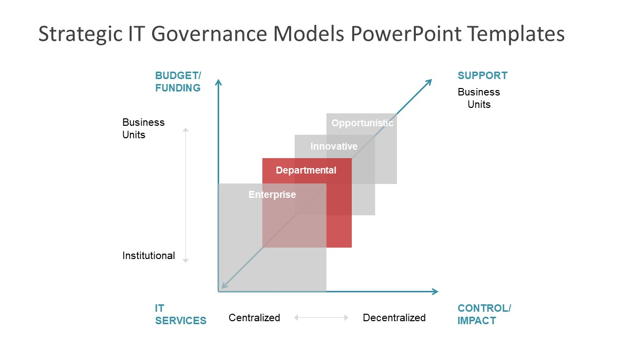 Slide of Graphic IT Governance