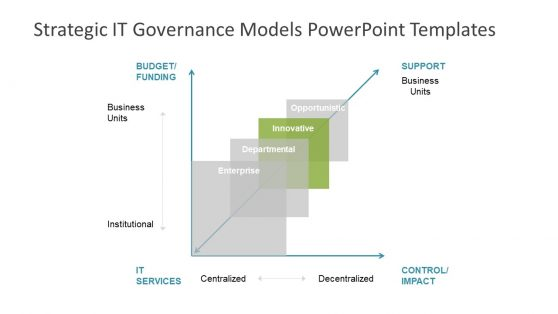 Strategic IT Governance Models PPT